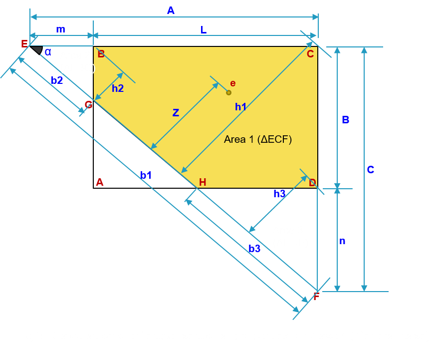 Numerical approach to find out effective area and base